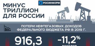 Потери бюджета РФ