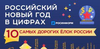 Стоимость Нового года в России