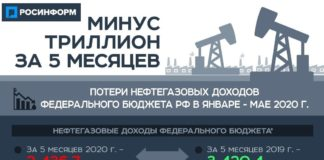 Нефтегазовые доходы федерального бюджета
